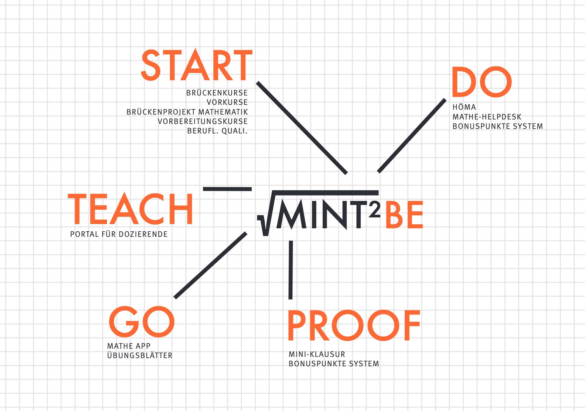 MINT2BE Logo