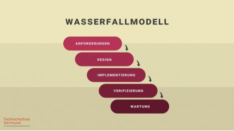 Screenshot eines Lehrvideos von Prof. Dr. André Dechange zum Thema Projektmanagement